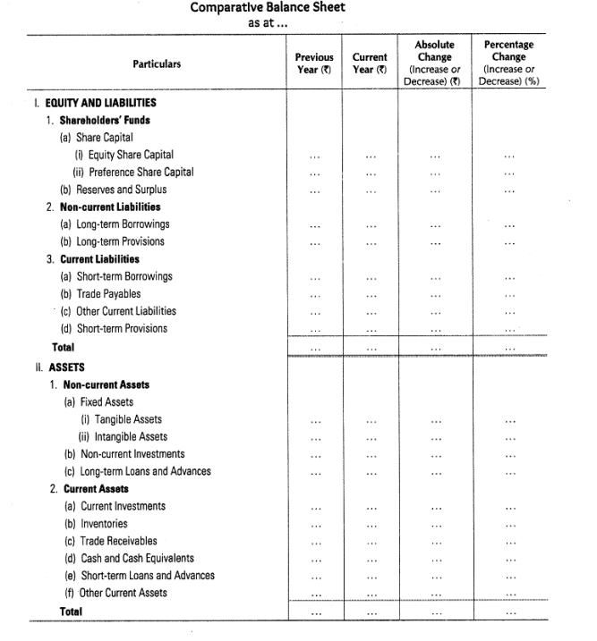 27 best CBSE Class 12 Accountancy images on Pinterest Accounting - profit and loss and balance sheet template