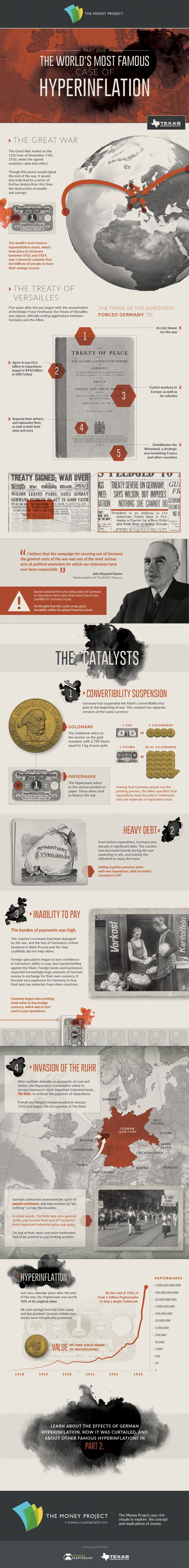 The World's Most Famous Case Of Hyperinflation (Part 1)   Zero Hedge