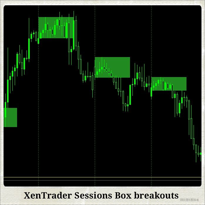 Trading Session Box Breakout