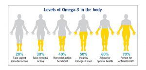 Test which level you are for Omega 3