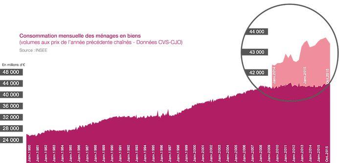 Consommation mensuelle des ménages en biens (volumes aux prix de l'année précédente chaînées - données CVS CJO)