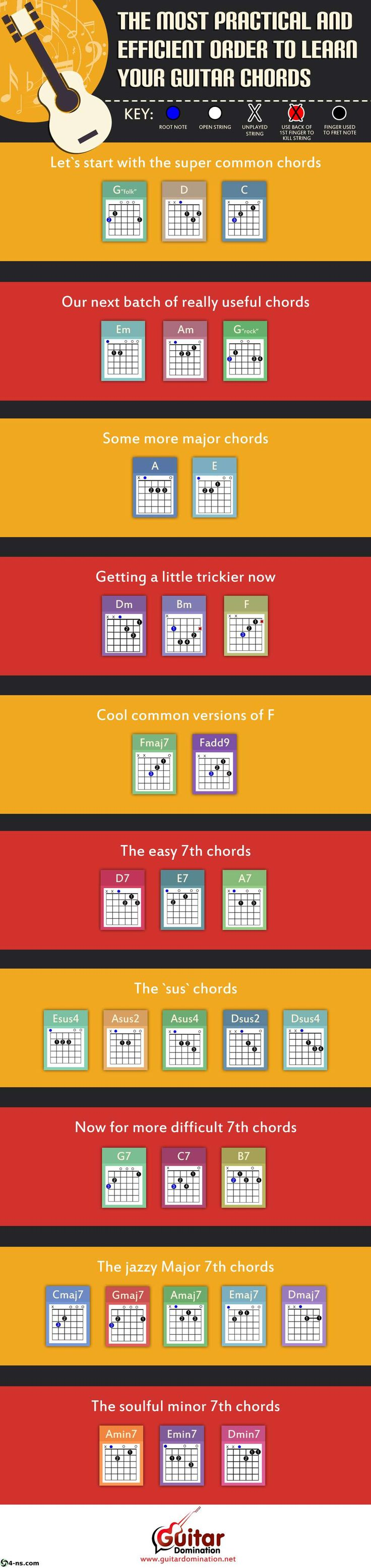 The Chords Every Guitarist Should Know: 32 Crucial Chord Shapes - 4-ns - For nothing strictly