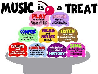 Benefits of Music Education | Higher Order Thinking Skills I saw this poster in my student teaching room and have been looking for it