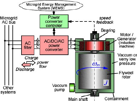Figure 2. Flywheel energy storage system structure