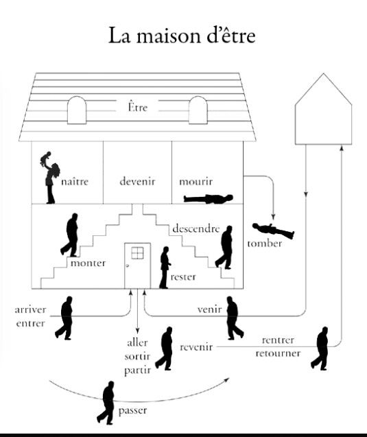 34 best images about french final project on pinterest for A la maison french