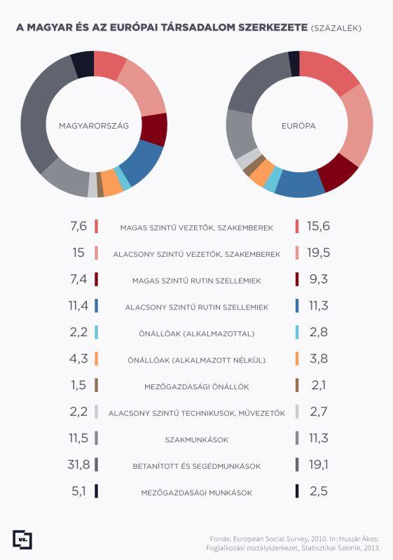 A magyar és az európai társadalom szerkezete