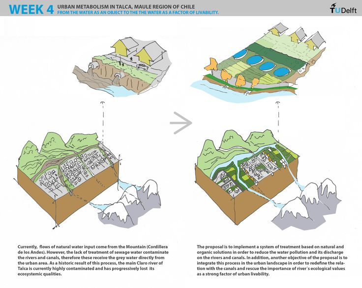 Week 4. A Proposal to improve the Talca's Urban metabolism.