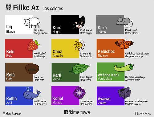 Kimeltuwe. Kimkiwe · Materiales.