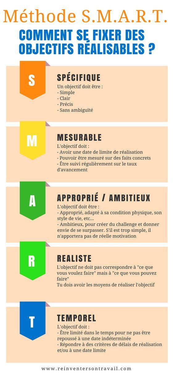 Pour fixer des objectifs clair, précis, mesurables et réalistes, et les atteindre sans efforts (ou presque), il est nécessaire d'utiliser la méthode S.M.A.R.T. : S pour Spécifique, M pour Mesurable, A pour Approprié / Ambitieux, R pour Réaliste, T pour Temporel