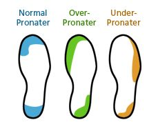 Running shoe wear pattern for neutral pronators, over-pronators and under-pronators