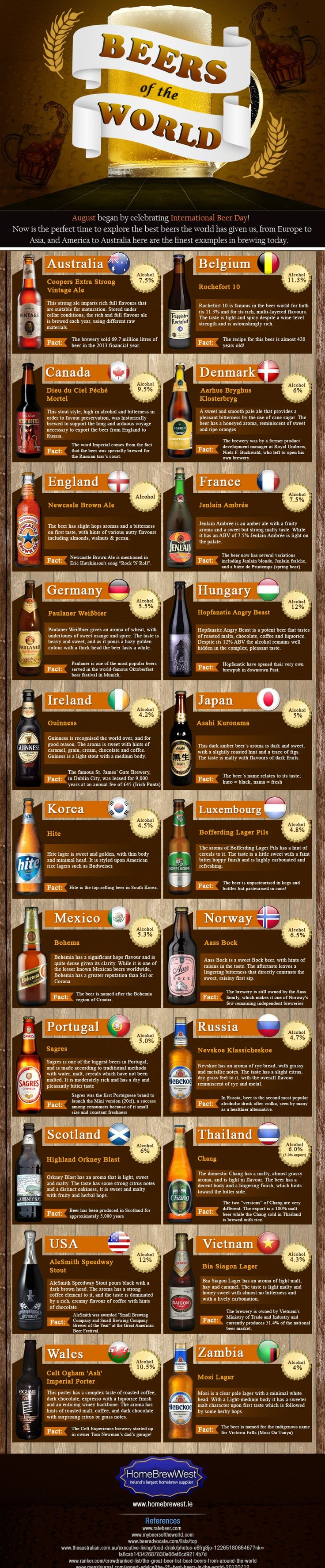 Beers of the World [Infographic]