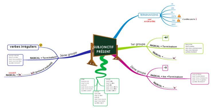 le subjonctif présent free mind map download | Biggerplate