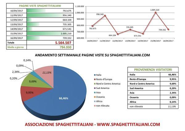 Andamento settimanale pagine viste su spaghettitaliani.com dal giorno 10/09/2017 al giorno 16/09/2017