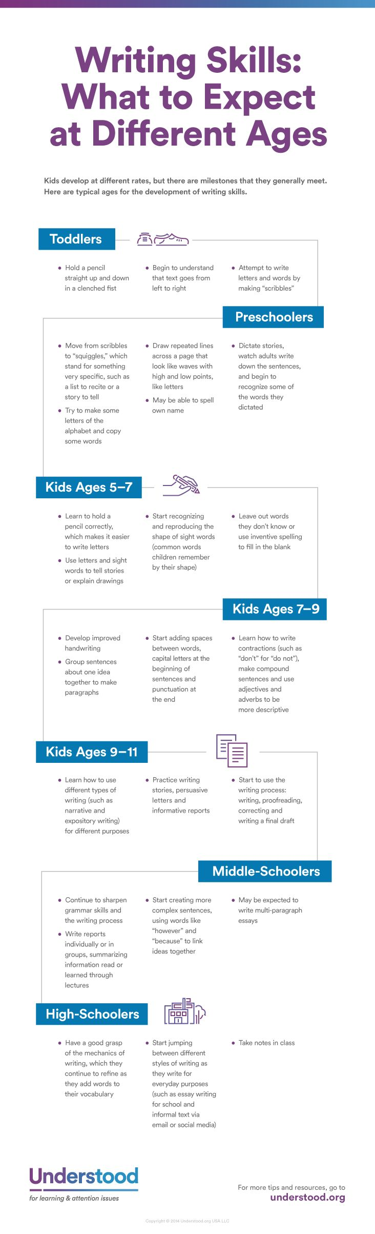 What's typical when it comes to writing skills ? .. Here's a look at what you can expect by age ..