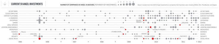 Cool graph in recent Fortune story re: SV Angel's investment history.