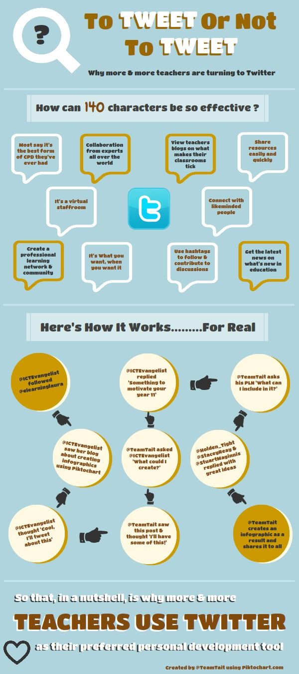 Innovative ICT in Education:Twitter [Infographic]