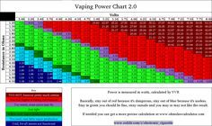 Ohm's Law for Vapers - Vaping Power Chart 2.0