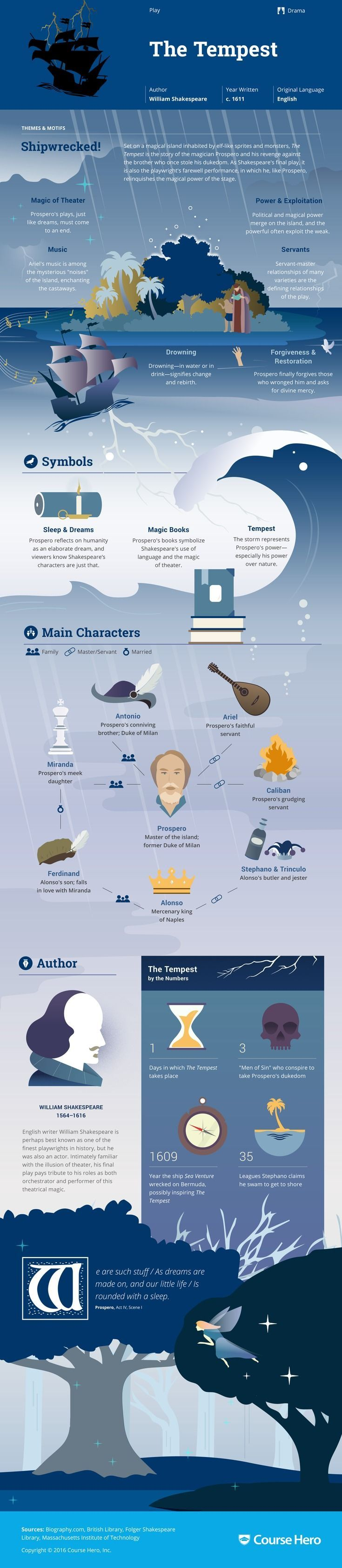 This @CourseHero infographic on The Tempest is both visually stunning and informative!