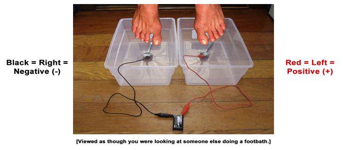 DIY Ionic foot baths.....http://www.nenahsylver.com/make-foot-detox-bath-for--10.html