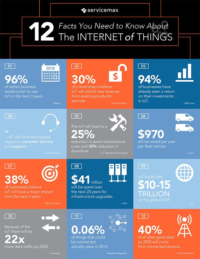 Internet of things in field service infographic