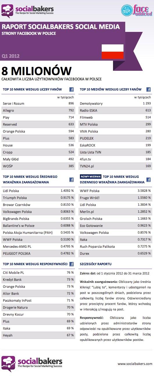 """O """"polskim"""" Facebooku - liczba fanów poszczególnych marek, wskaźniki zaangażowania."""
