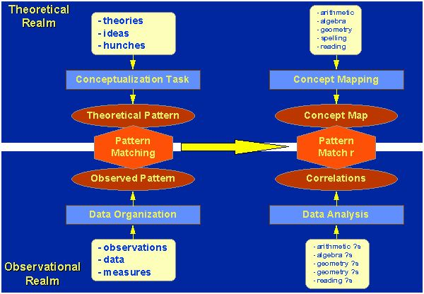Pattern Matching for Construct Validity