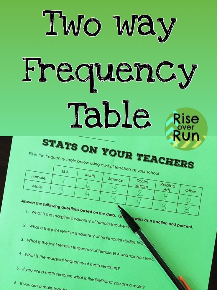 Two Way Frequency Table Stats On Your Teachers Fun Activity For Algebra To Practice Statistics Frequency Table Teaching Algebra Scientific Method Worksheet