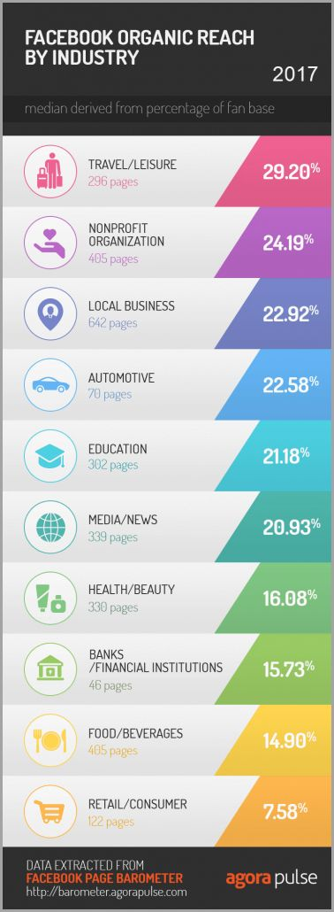 Best Social Media Marketing Images On   Social
