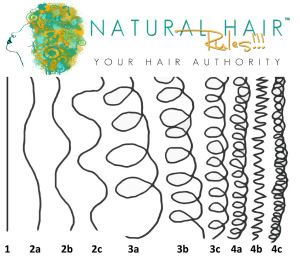Helpful guide for knowing my hair type....In which is a big help for taking care of my hair