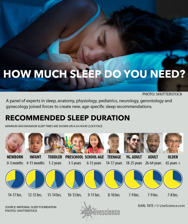 A diverse panel of experts recommend new, age-specific sleep suggestions. How much sleep do you need?