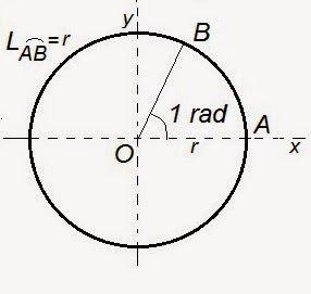 Matematică - rezolvări detaliate: Cercul trigonometric / alte formule trigonometrice...