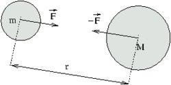 Ley de gravitación universal - Wikipedia, la enciclopedia libre