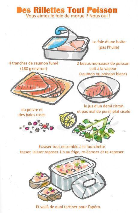 Rillettes de poisson - Tambouille.fr