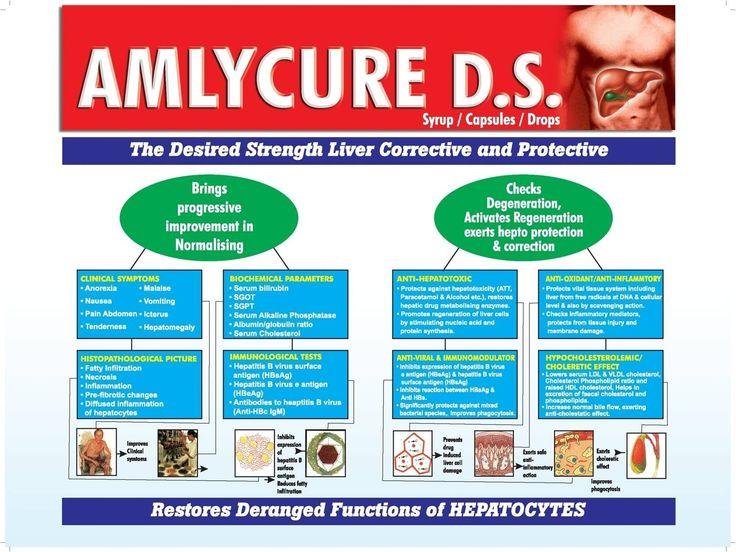 Amlyure D.S imporves liver functioning by favourably improving innate immunity\.   #LiverHealth #Liver #LiverFunction #LiverFailure