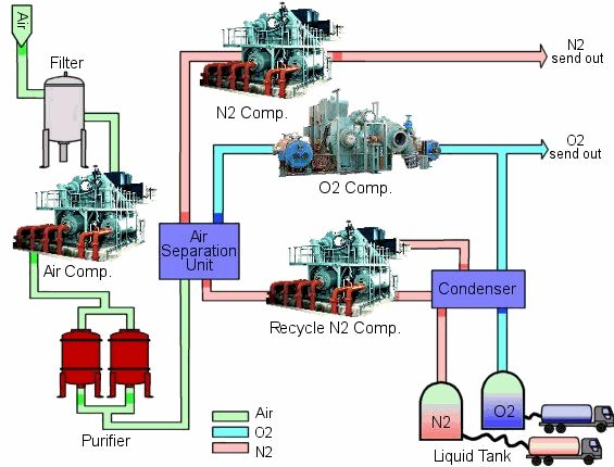 how to produce pure dry oxygen