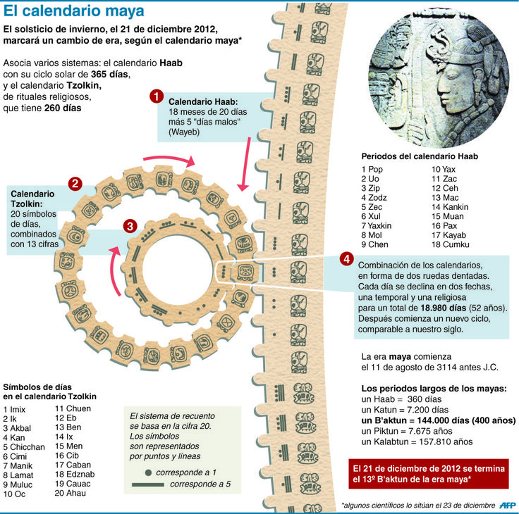 21 de diciembre de 2012: el fin del Mundo según los Mayas #infografia #infographic