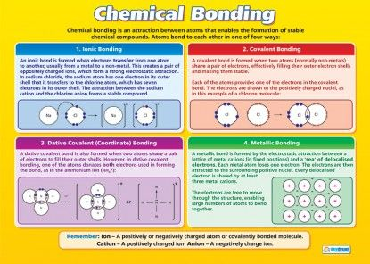 Chemical Bonding | Science Educational School Posters