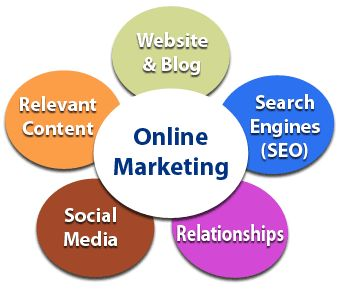 Online Marketing - Build Relationships through Online Marketing and Social Media