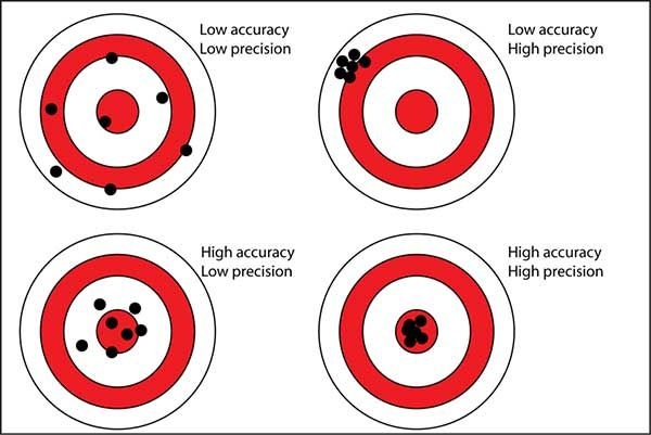 Accuracy, precision and boundary retracement in surveying – GPS World