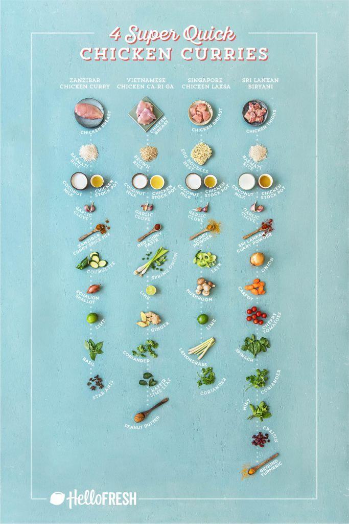 4 Super Quick Chicken Curry Recipes