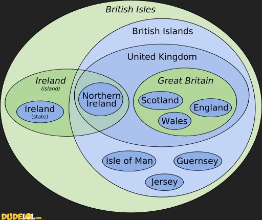 How to understand the British Isles--->I understand less