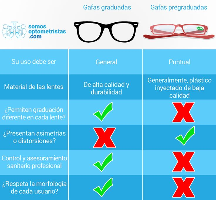 ¿Sabrías diferenciar entre unas gafas adquiridas en una óptica y otras pregraduadas? Más información interesante en www.somosoptometristas.com