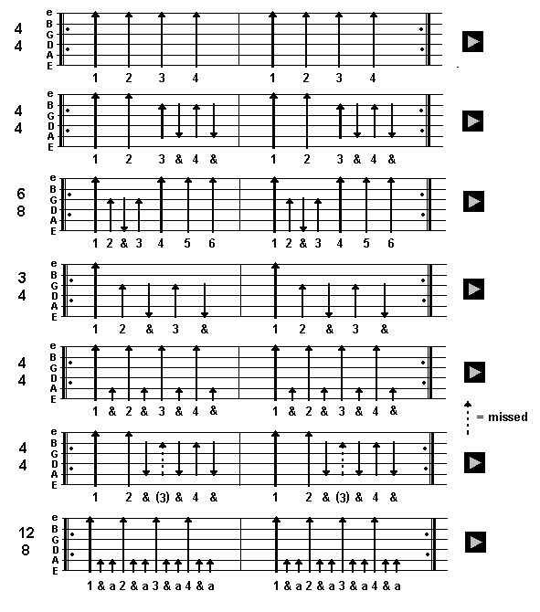 Basic strumming patterns. Has sound sample so you can hear what it's supposed to sound like