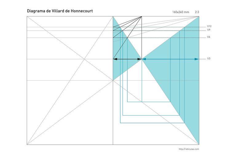 Interpretación personal del diagrama de Villard de Honnecourt