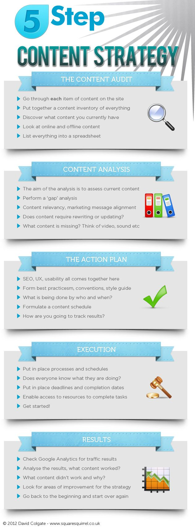 https://social-media-strategy-template.blogspot.com/2016/05/conceptualising-content-strategy.html 5 Step content strategy from Square Squirrel
