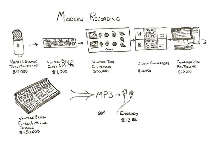 Modern recording...