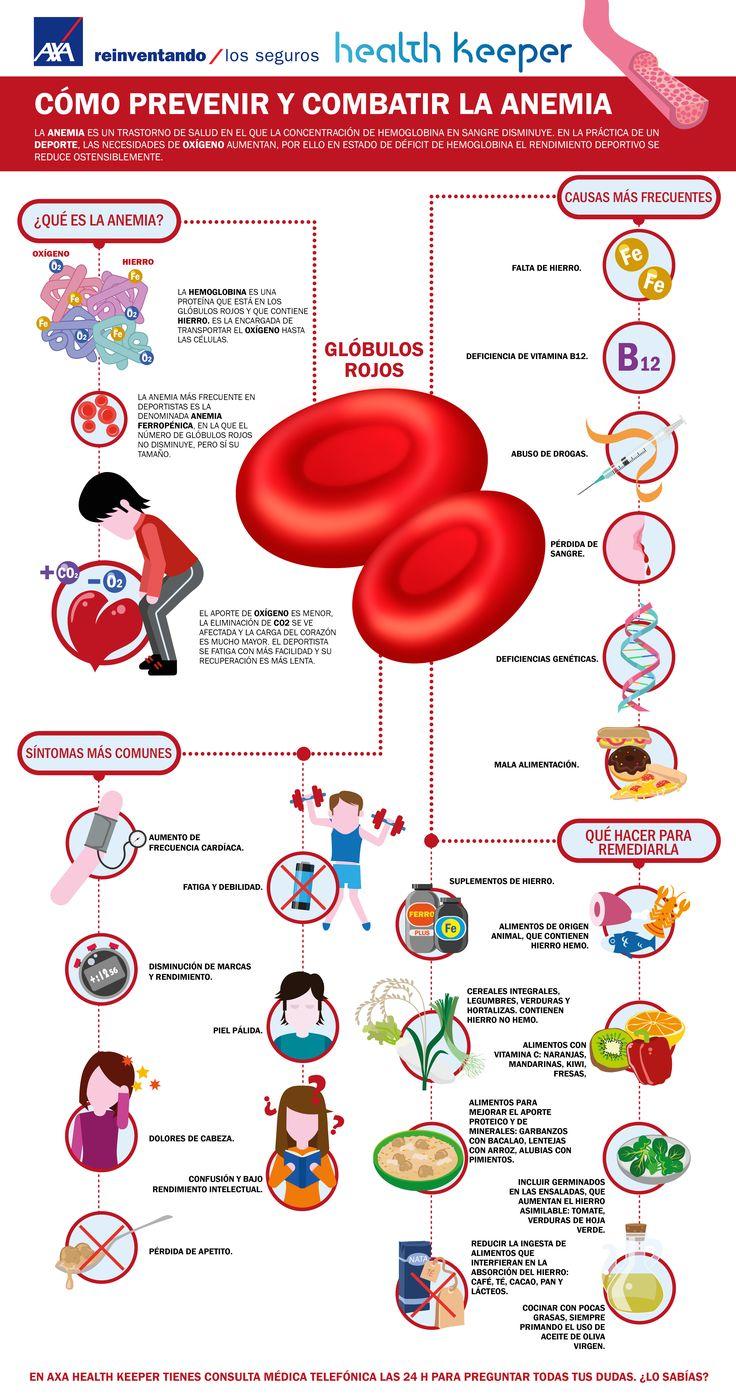 La anemia es un trastorno de salud en el que la concentración de hemoglobina en sangre disminuye. La hemoglobina es una proteína que está en los glóbulos rojos y que contienen hierro, y es la encargada de transportar el oxígeno hasta las células, por lo tanto si ésta disminuye el aporte de oxígeno se ve comprometido de modo que la realización de actividades de cierta intensidad se pueden ser afectadas. Las causas, los síntomas y la prevención lo podrás encontrar en esta infografía.