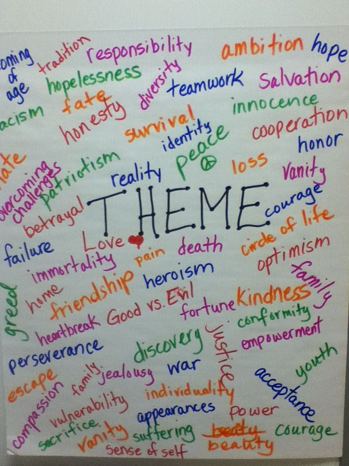 Theme Anchor Chart Teaching Language Arts Pinterest