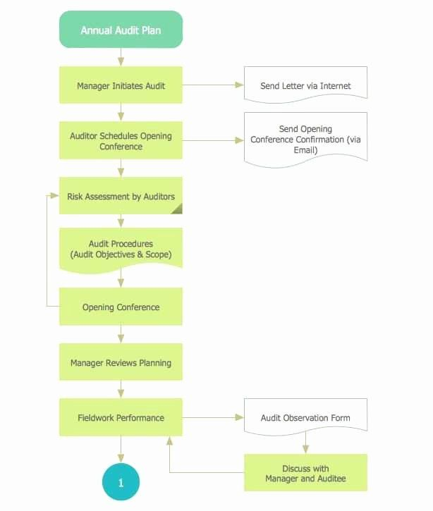 Disaster Recovery Plan Template Nist Beautiful Disaster Recovery