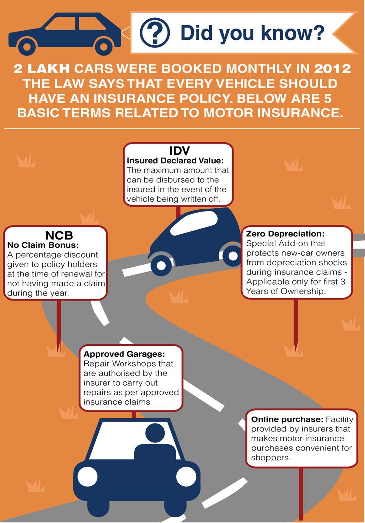 Check Out Car Insurance Infographics Designed By Icici Lombard